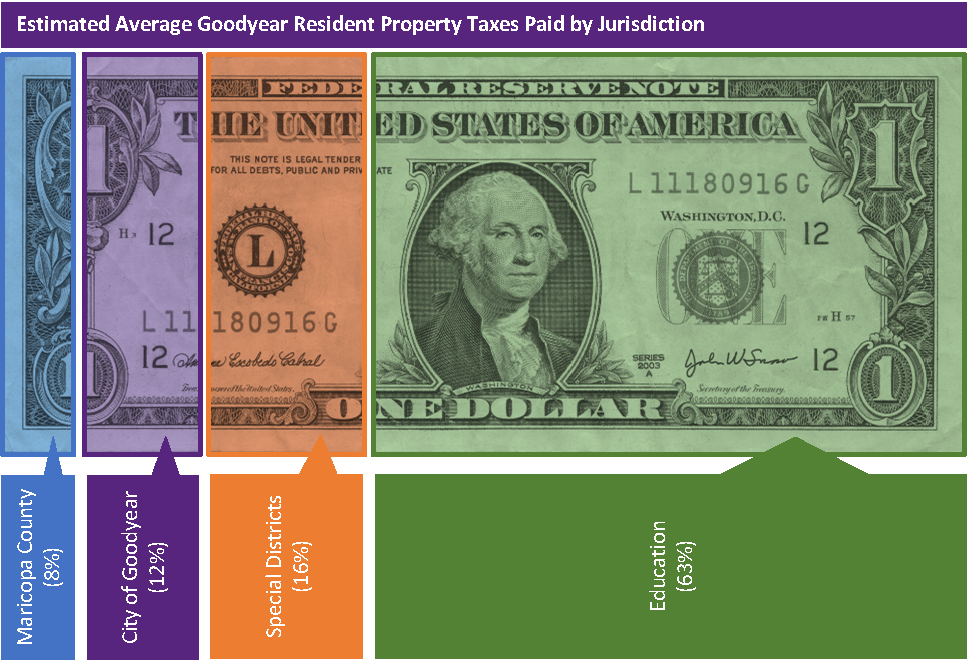 Property Tax Dollar Bill v3